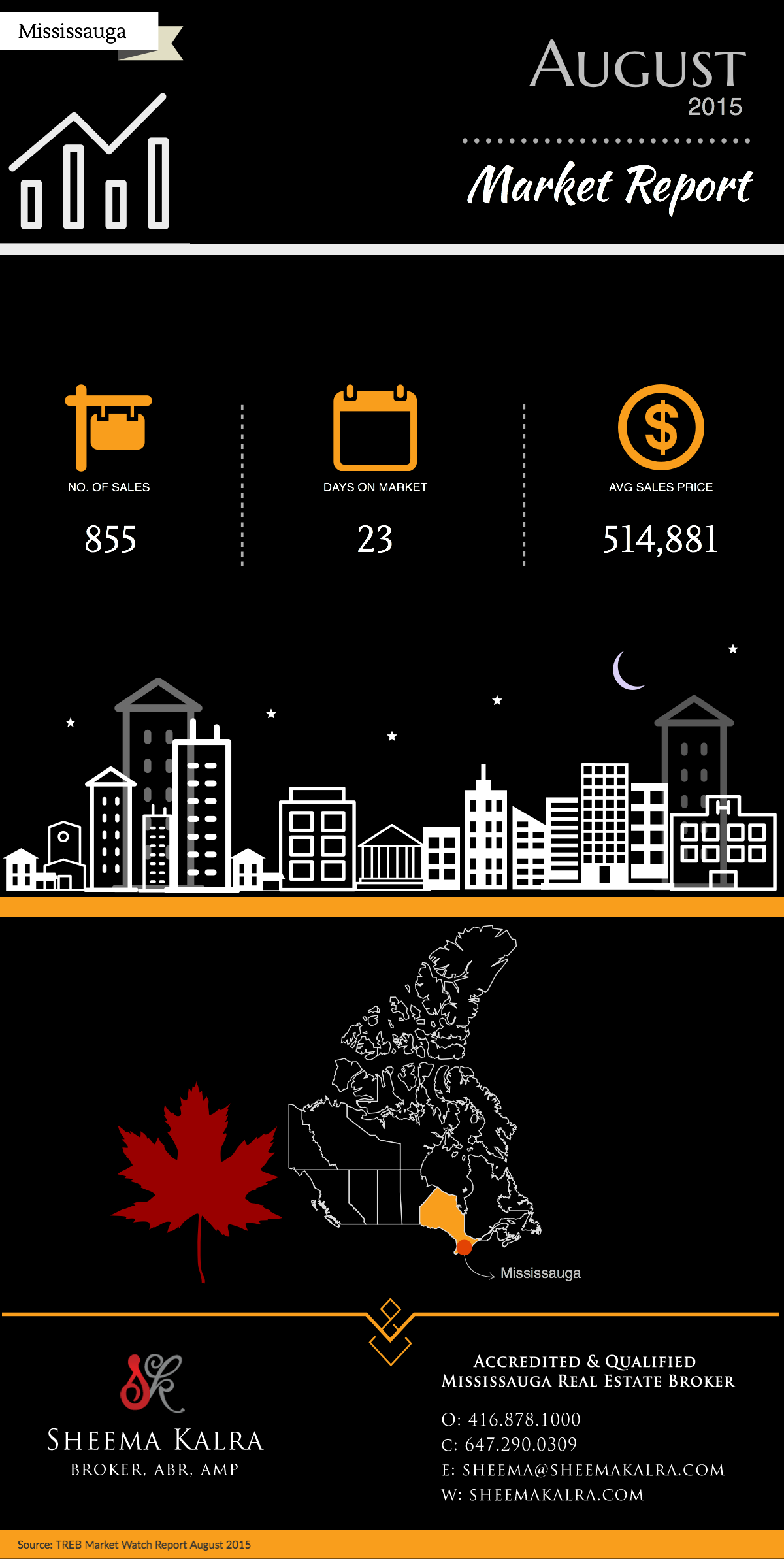 Mississauga Real Estate Market Watch-August-2015